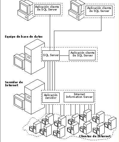 4 Arquitectura Cliente Servidor Wiki De Elhacker Net